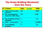 the green building movement over the years