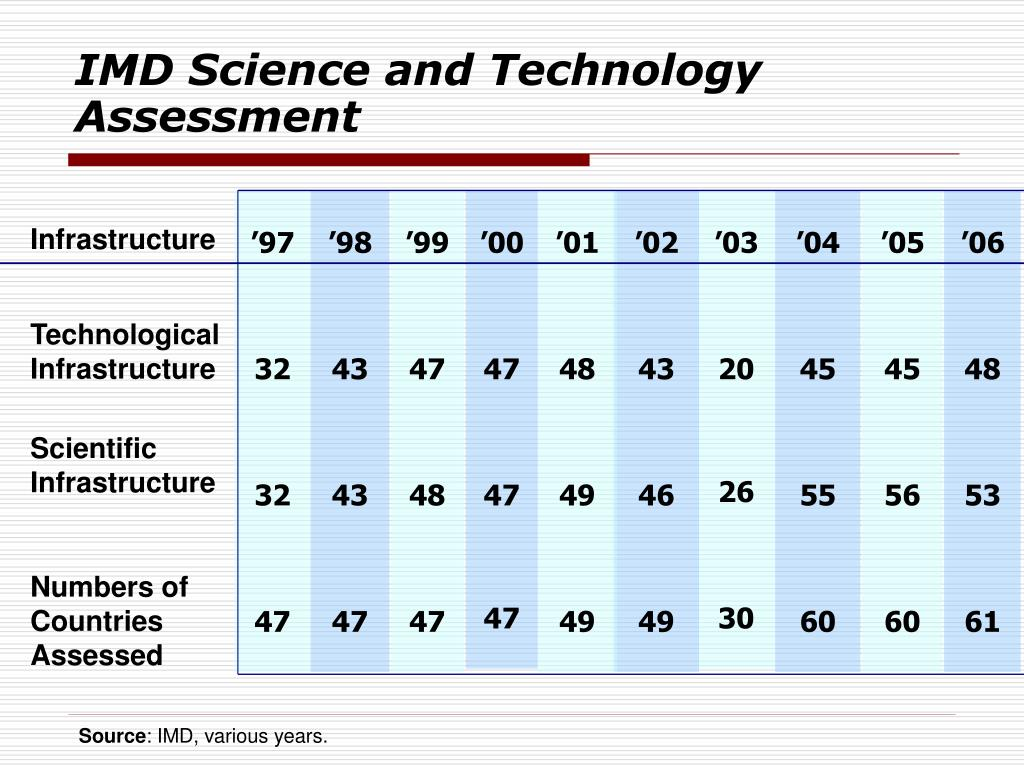 IMD Science and Technology Assessment