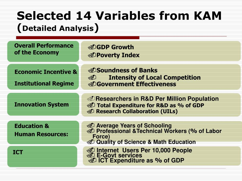 Selected 14 Variables from KAM