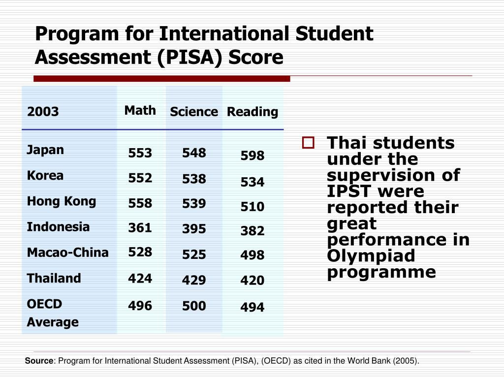 Thai students under the supervision of IPST were reported their great performance in Olympiad programme