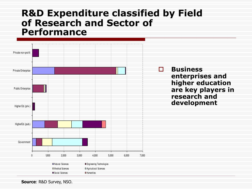 R&D Expenditure classified by Field of Research and Sector of Performance