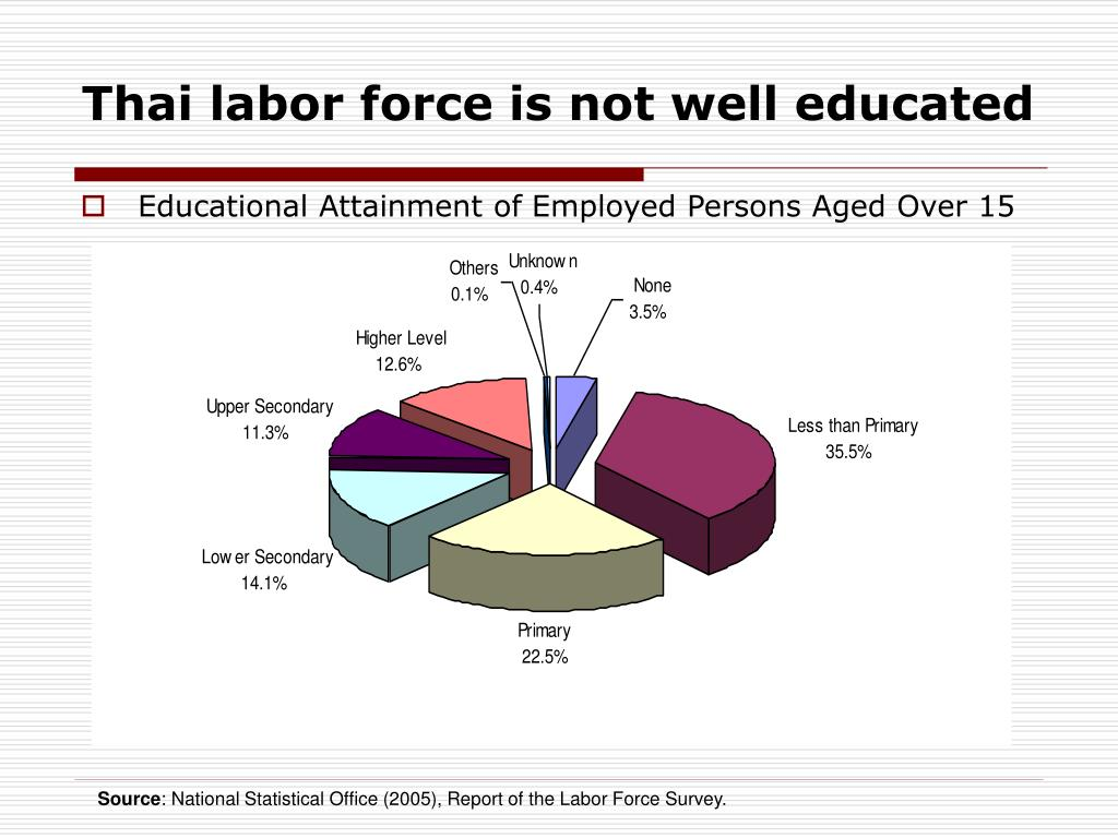 Thai labor force is not well educated