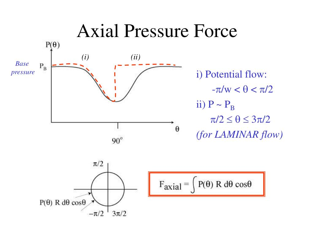 Axial Pressure Force