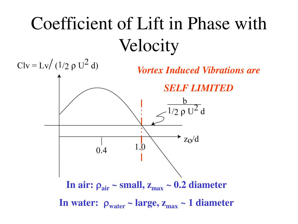 Coefficient of Lift in Phase with Velocity