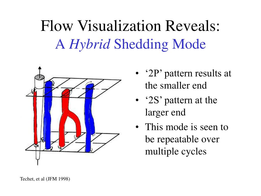 Flow Visualization Reveals:
