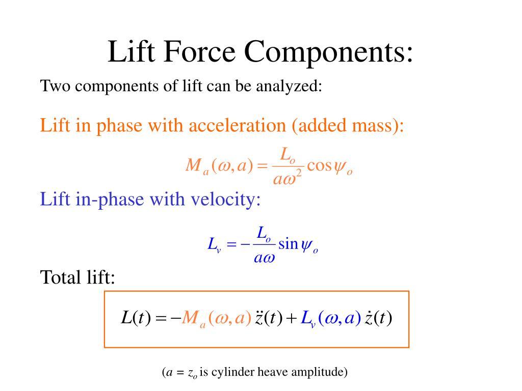 Lift Force Components: