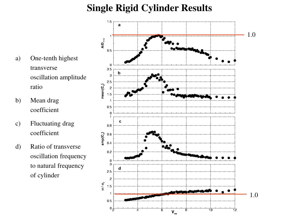 Single Rigid Cylinder Results