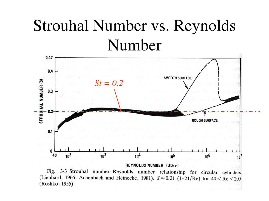Strouhal Number vs. Reynolds Number
