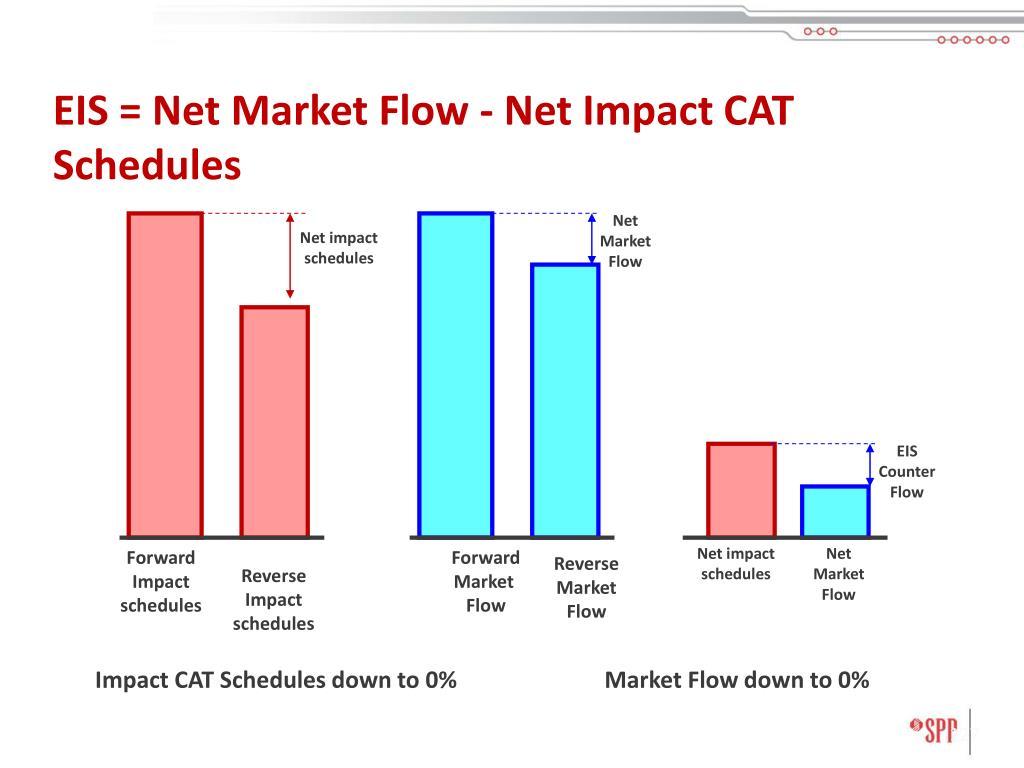 EIS = Net Market Flow - Net Impact CAT Schedules