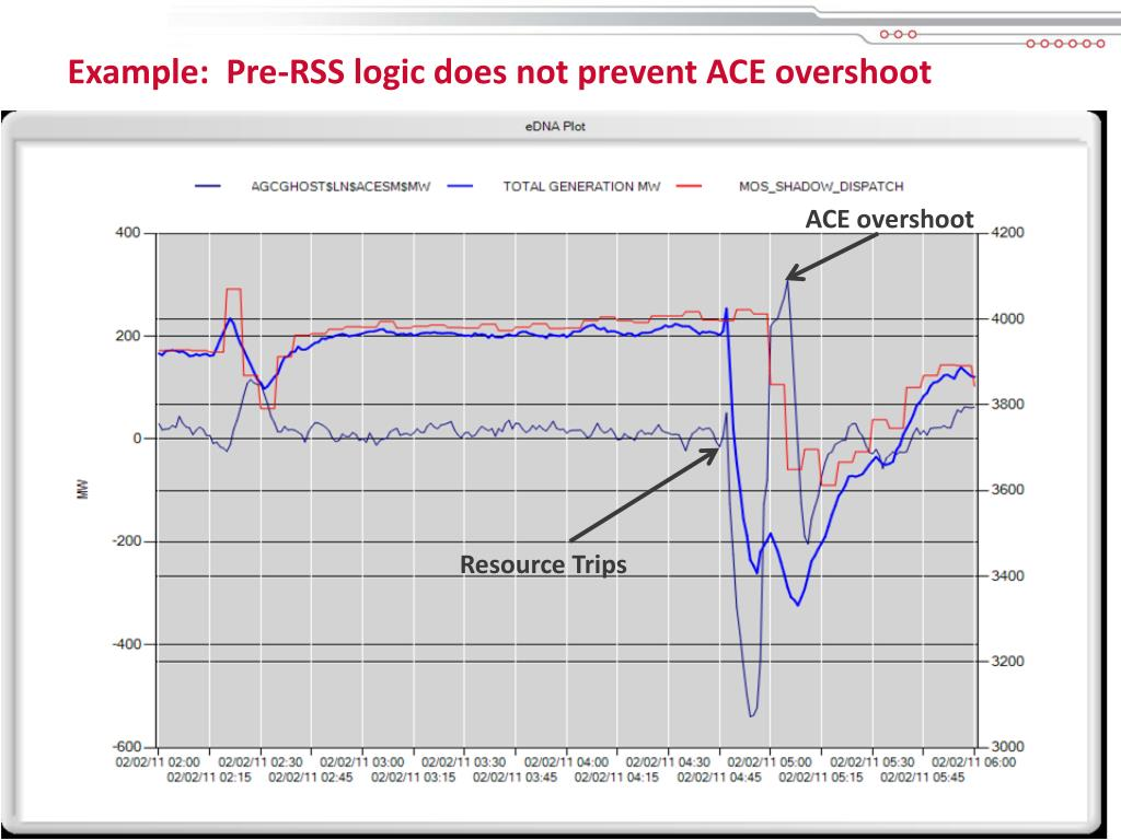 Example:  Pre-RSS logic does not prevent ACE overshoot