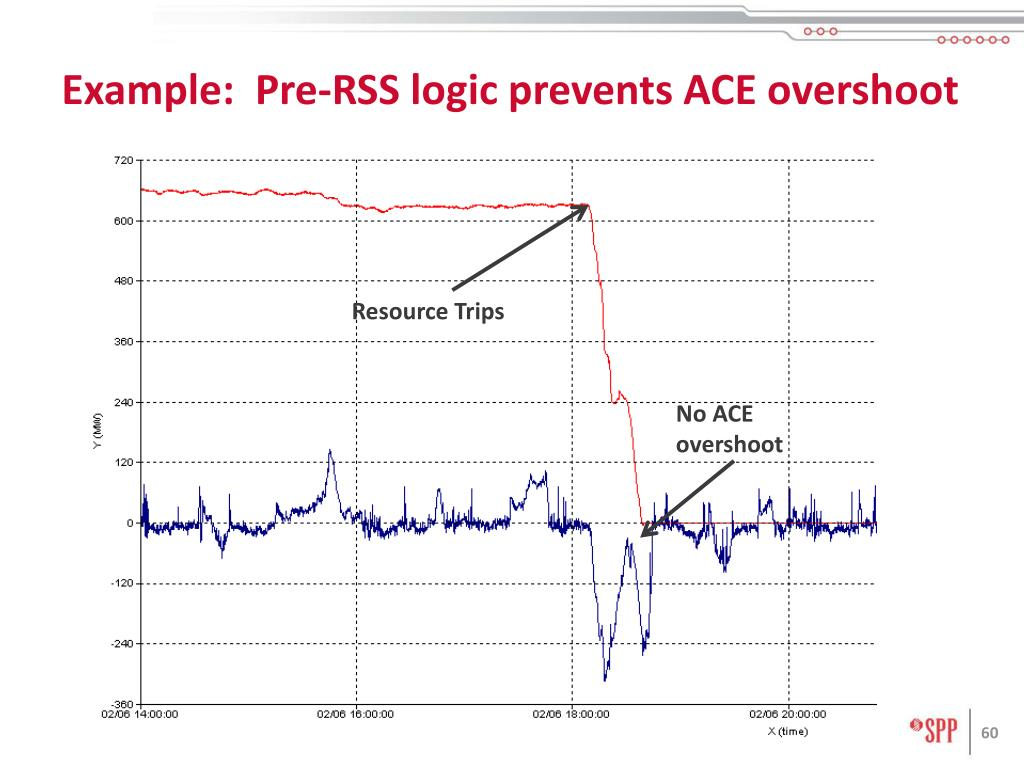 Example:  Pre-RSS logic prevents ACE overshoot