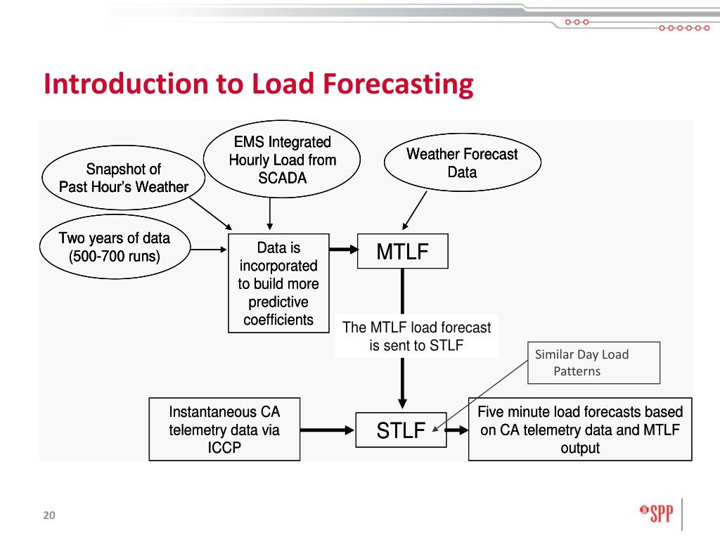 Introduction to Load Forecasting