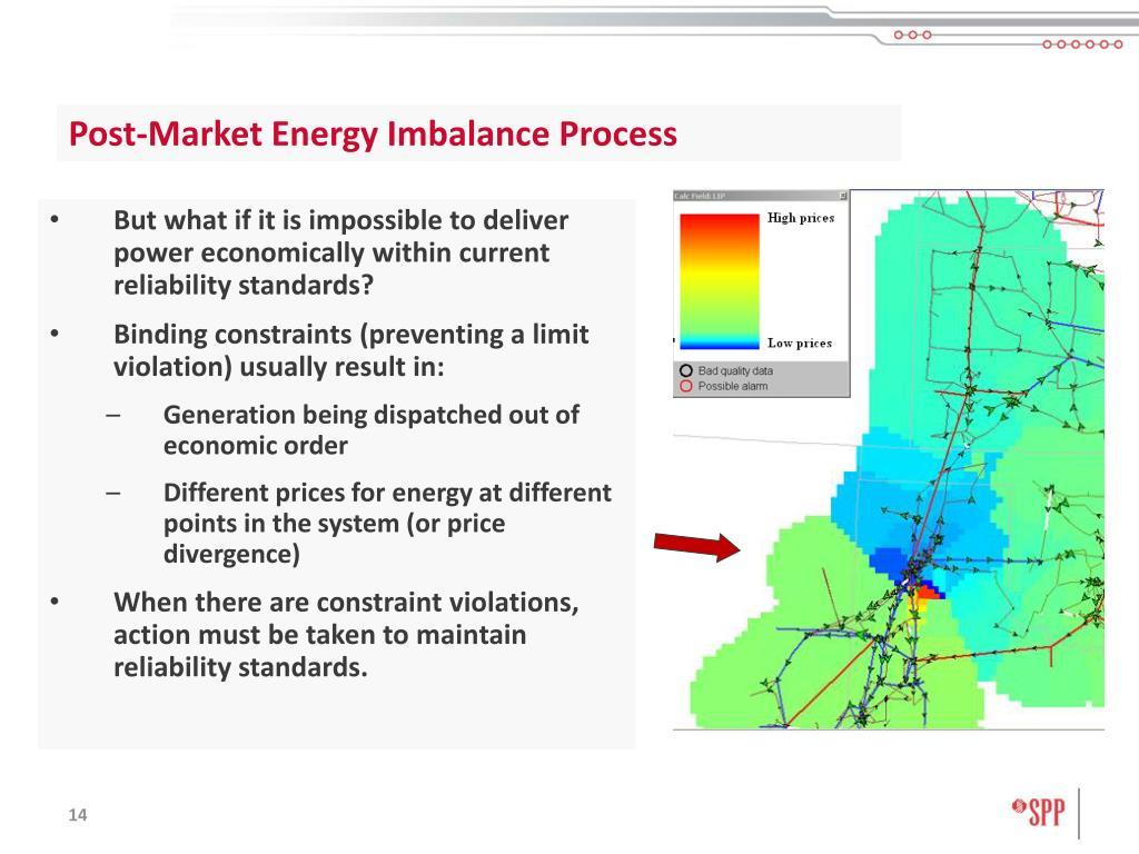Post-Market Energy Imbalance Process