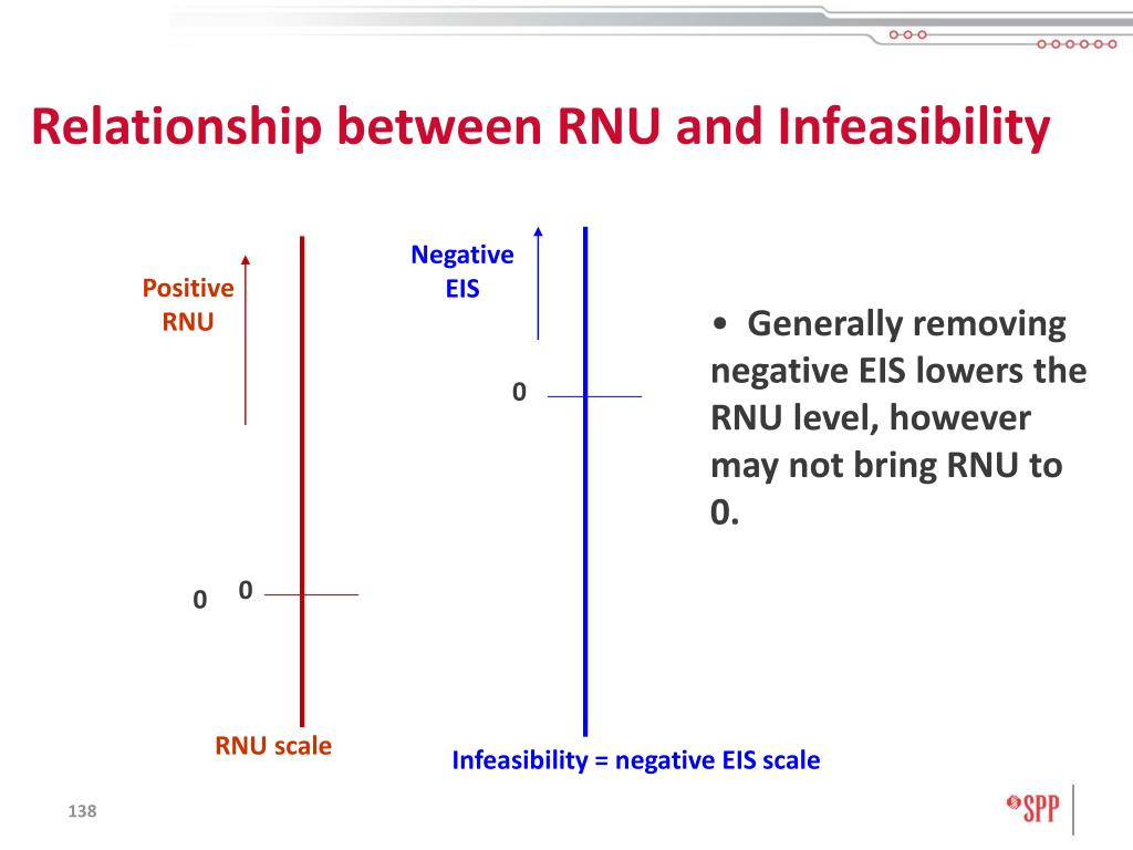 Relationship between RNU and Infeasibility