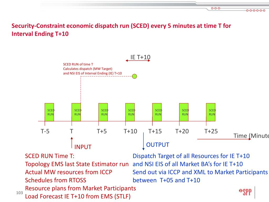 Security-Constraint economic dispatch run (SCED) every 5 minutes at time T for Interval Ending T+10