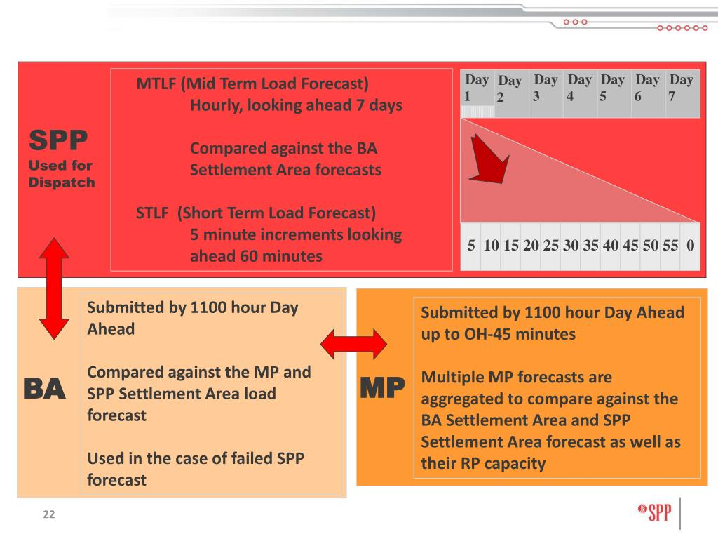MTLF (Mid Term Load Forecast)