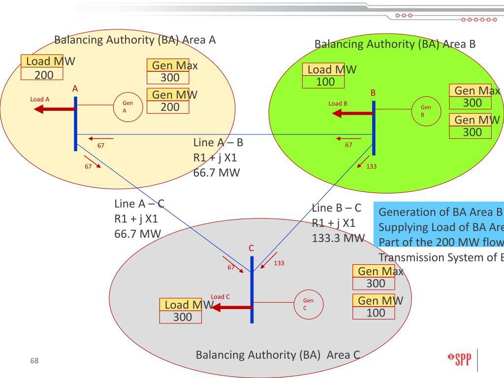 Balancing Authority (BA) Area A