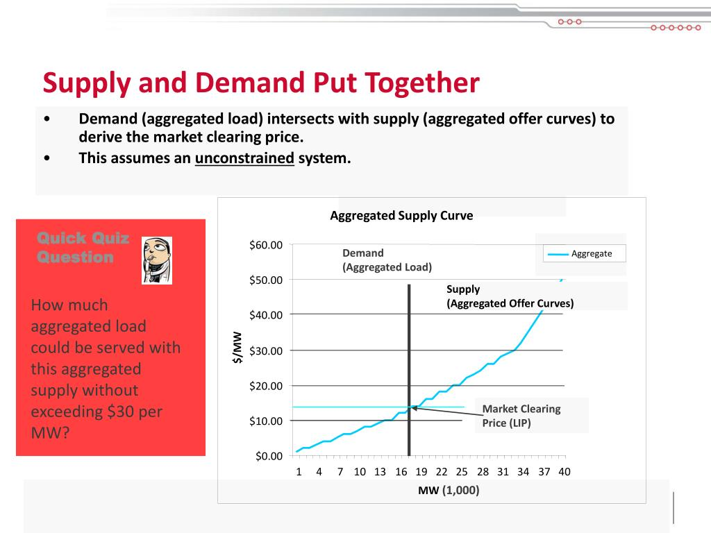Supply and Demand Put Together