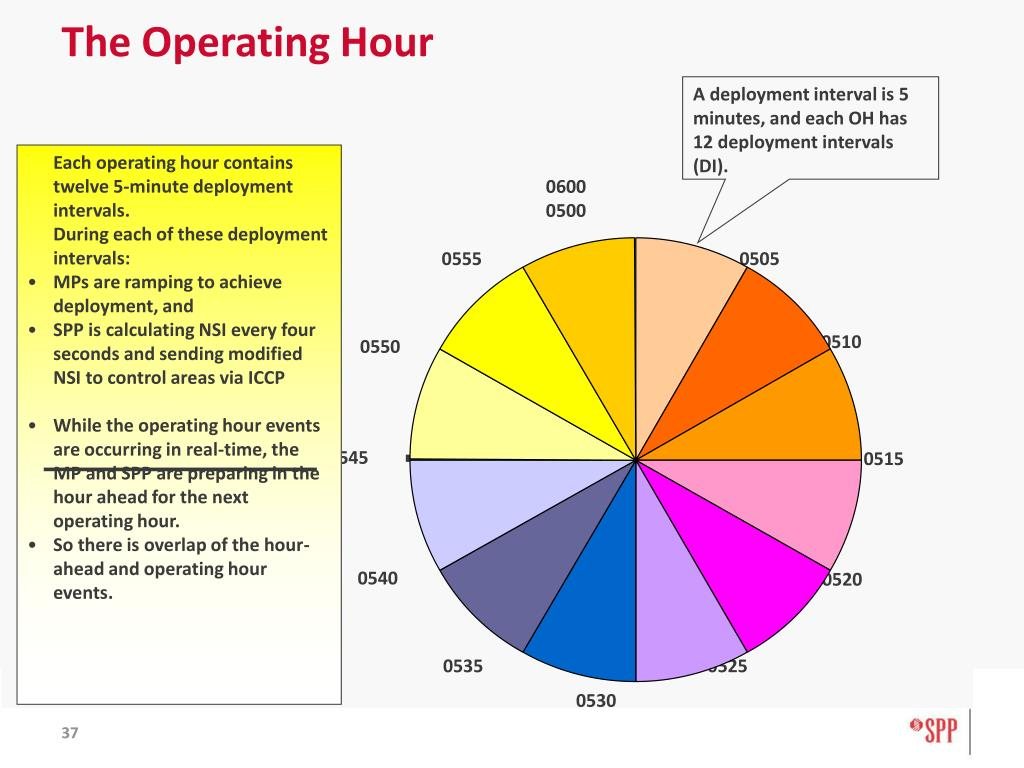 The Operating Hour