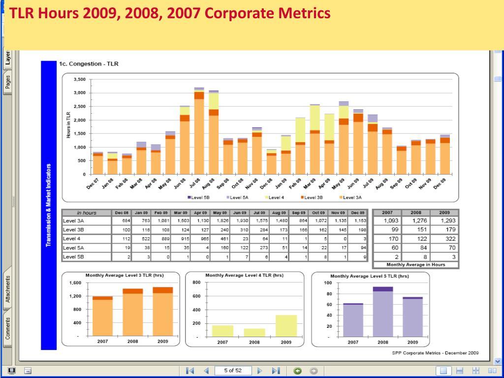 TLR Hours 2009, 2008, 2007 Corporate Metrics
