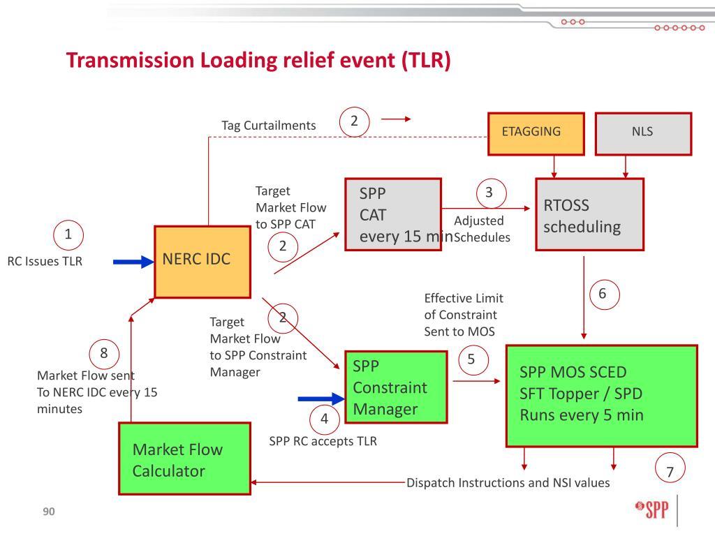 Transmission Loading relief event (TLR)