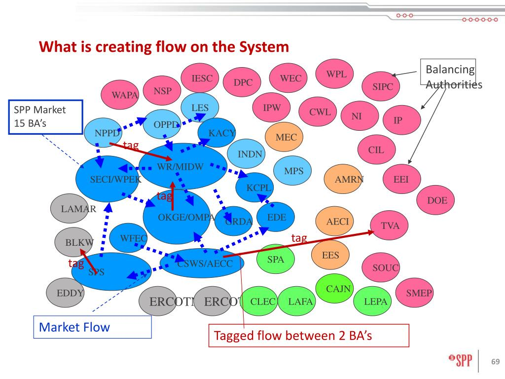What is creating flow on the System