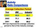 activity ratio comparisons