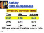 activity ratio comparisons41
