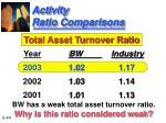 activity ratio comparisons44