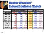 basket wonders indexed balance sheets67