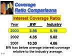coverage ratio comparisons