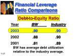 financial leverage ratio comparisons
