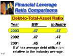 financial leverage ratio comparisons27