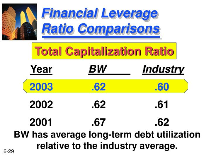 financial ratio and industry average Bizstats offers free industry financial reports for 250 industries, including corporation, s-corporation and sole proprietorship industry financials.
