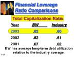 financial leverage ratio comparisons29