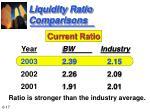 liquidity ratio comparisons