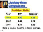liquidity ratio comparisons19