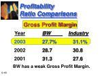 profitability ratio comparisons
