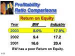 profitability ratio comparisons55