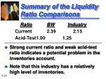 summary of the liquidity ratio comparisons