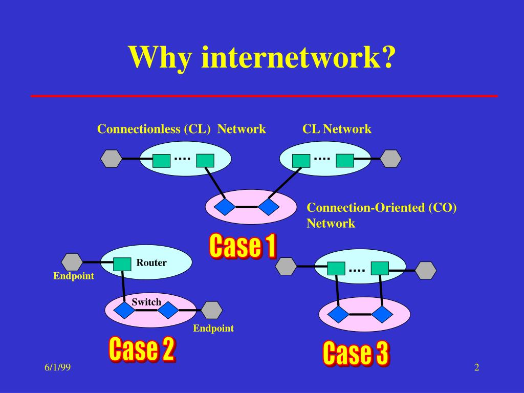Connectionless (CL)  Network