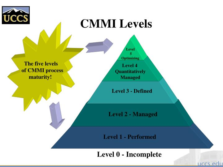 cmi level 5 award Gain an cmi level 3 award in first line management within 2 months by completing the following course online: - leading teams our base price (bronze package) includes everything you need to secure the qualification online with tutor support via email.