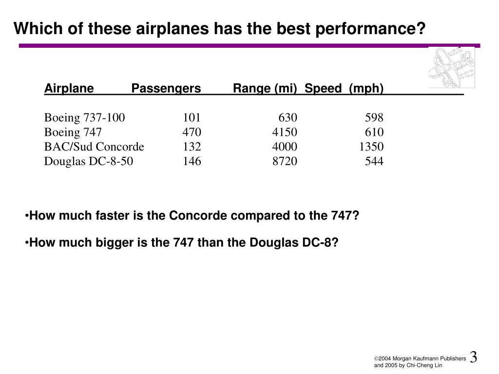 Which of these airplanes has the best performance?