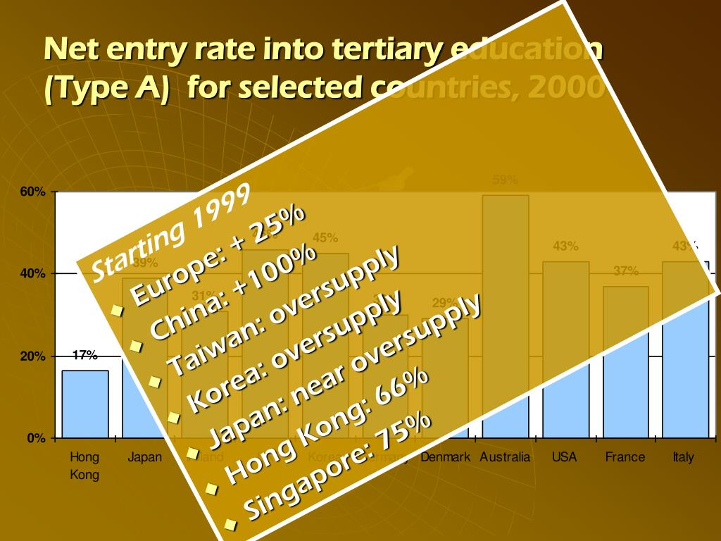 Net entry rate into tertiary education (Type A)  for selected countries, 2000