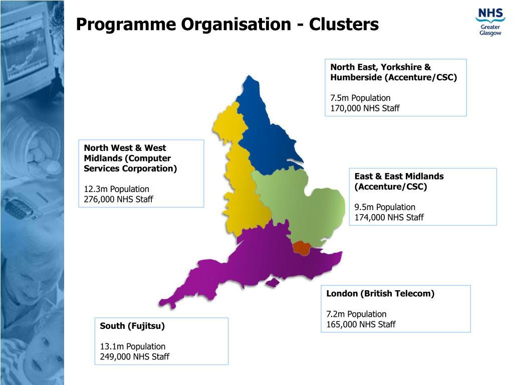 Programme Organisation - Clusters