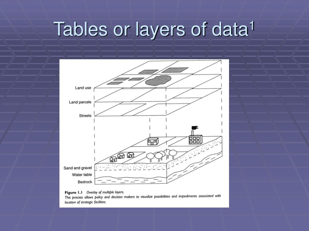 Tables or layers of data