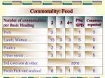 commonality food22