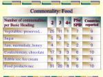 commonality food25