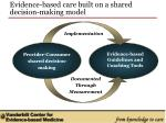 evidence based care built on a shared decision making model