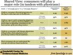 shared view consumers will play a major role in tandem with physicians